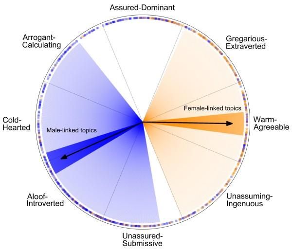 La imagen muestra la relación entre los temas y las características de calidez y asertividad del lenguaje en Facebook, en relación con el género. El sombreado azul refleja los temas más vinculados con los hombres; y el sombreado naranja los temas más vinculados con las mujeres. Fuente: Stony Brook University.