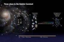 Ilustración de cómo miden los astrónomos la constante de Hubble. Imagen: A. Feild/A. Riess. Fuente: NASA/ESA.