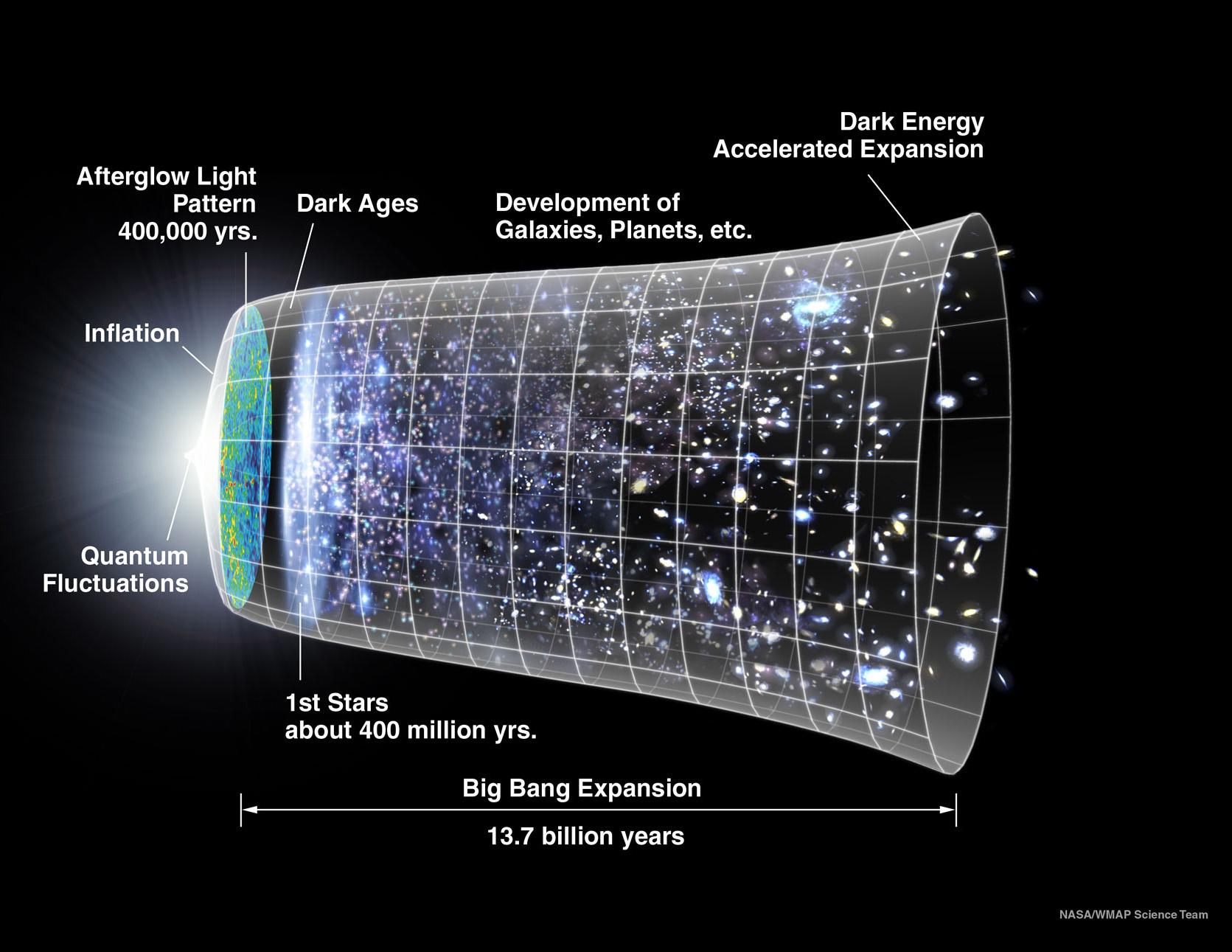 Esquema de la historia del universo. Fuente: NASA/Sonda WMAP.