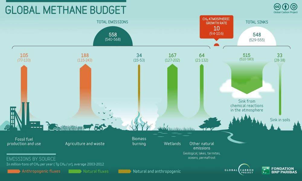 Emisiones de metano. Fuente: Global Carbon Project of Future Earth