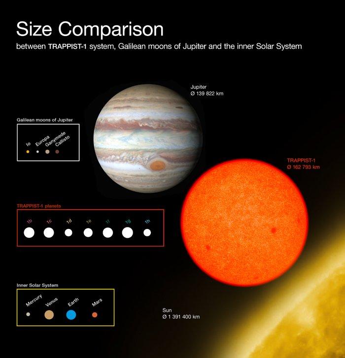 Comparación de los tamaños de los planetas descubiertos alrededor de TRAPPIST-1 con las lunas galileanas de Júpiter y el interior del Sistema Solar. Imagen ESO/O Furtak.