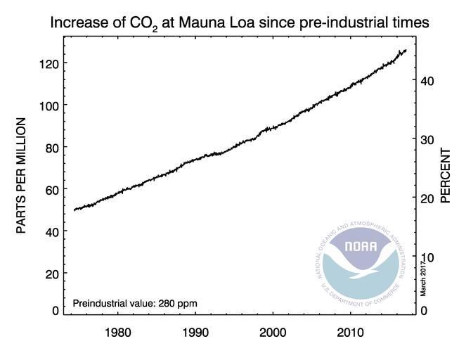 Aumento atmosférico del CO2 sobre los 280 ppm en promedios semanales de CO2 observados en Mauna Loa. NOAA