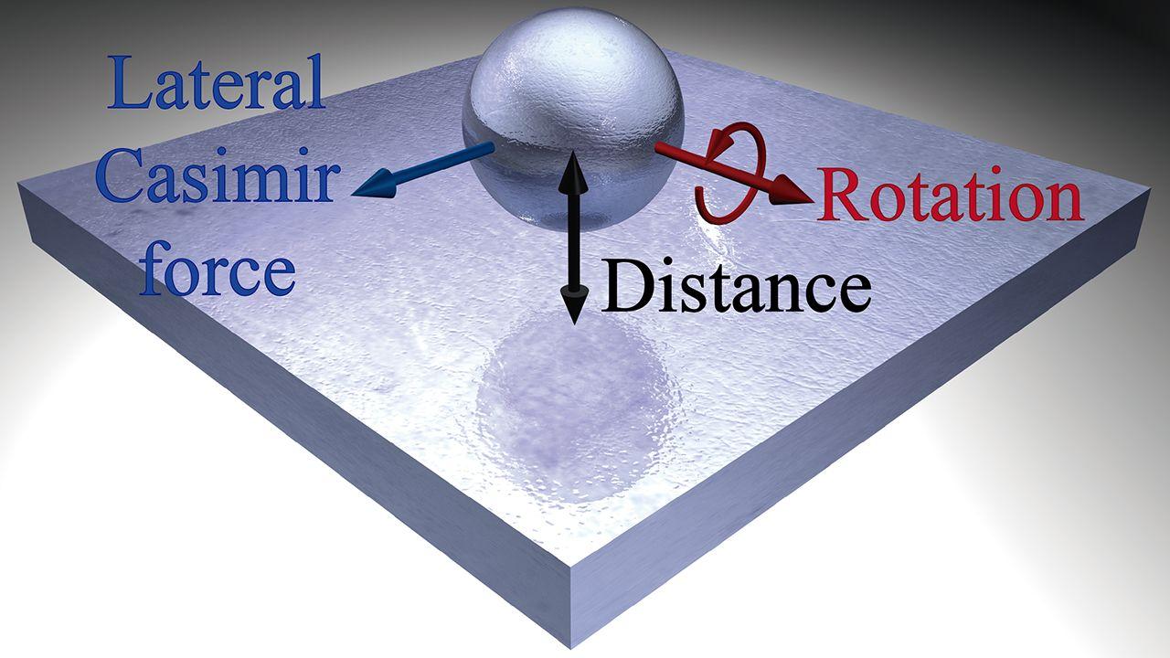 En rojo, la rotación de la esfera. En negro, la distancia de la esfera en relación con la superficie plana. Y en azul, el Efecto Casimir lateral. University of New Mexico
