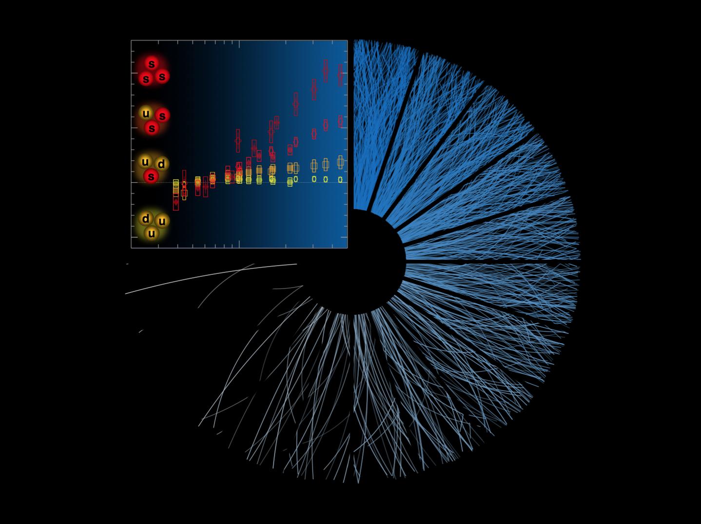 """A medida que aumenta el número de partículas producidas en las colisiones de protones (las líneas azules), se mide el mayor número de los """"hadrones extraños"""" (como se muestra en los gráficos naranja a rojo) (Imagen: ALICE / CERN)"""