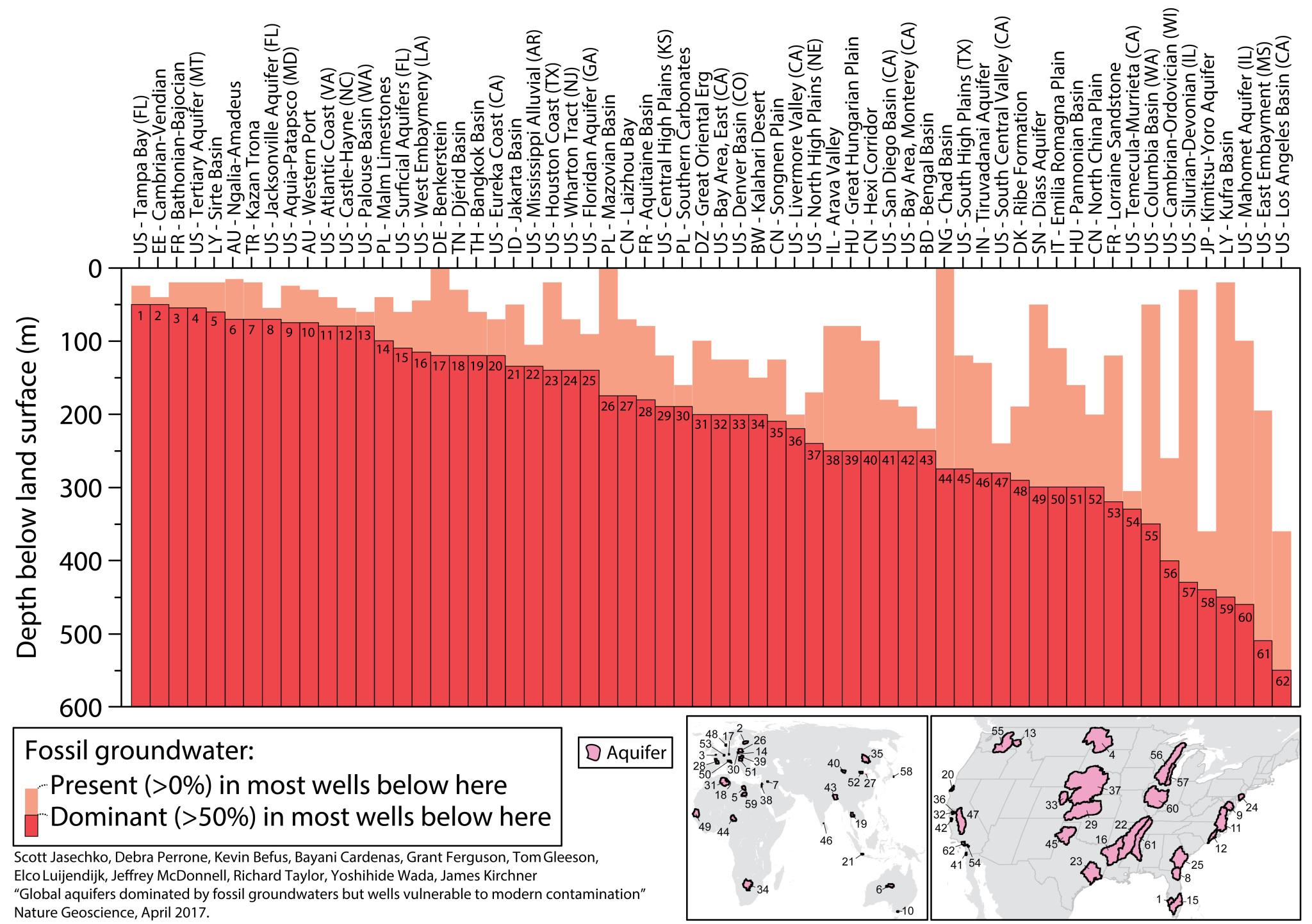 En este gráfico se aprecia la importancia del agua fósil respecto al agua reciente en algunos de los pozos analizados. Fuente: Autores.