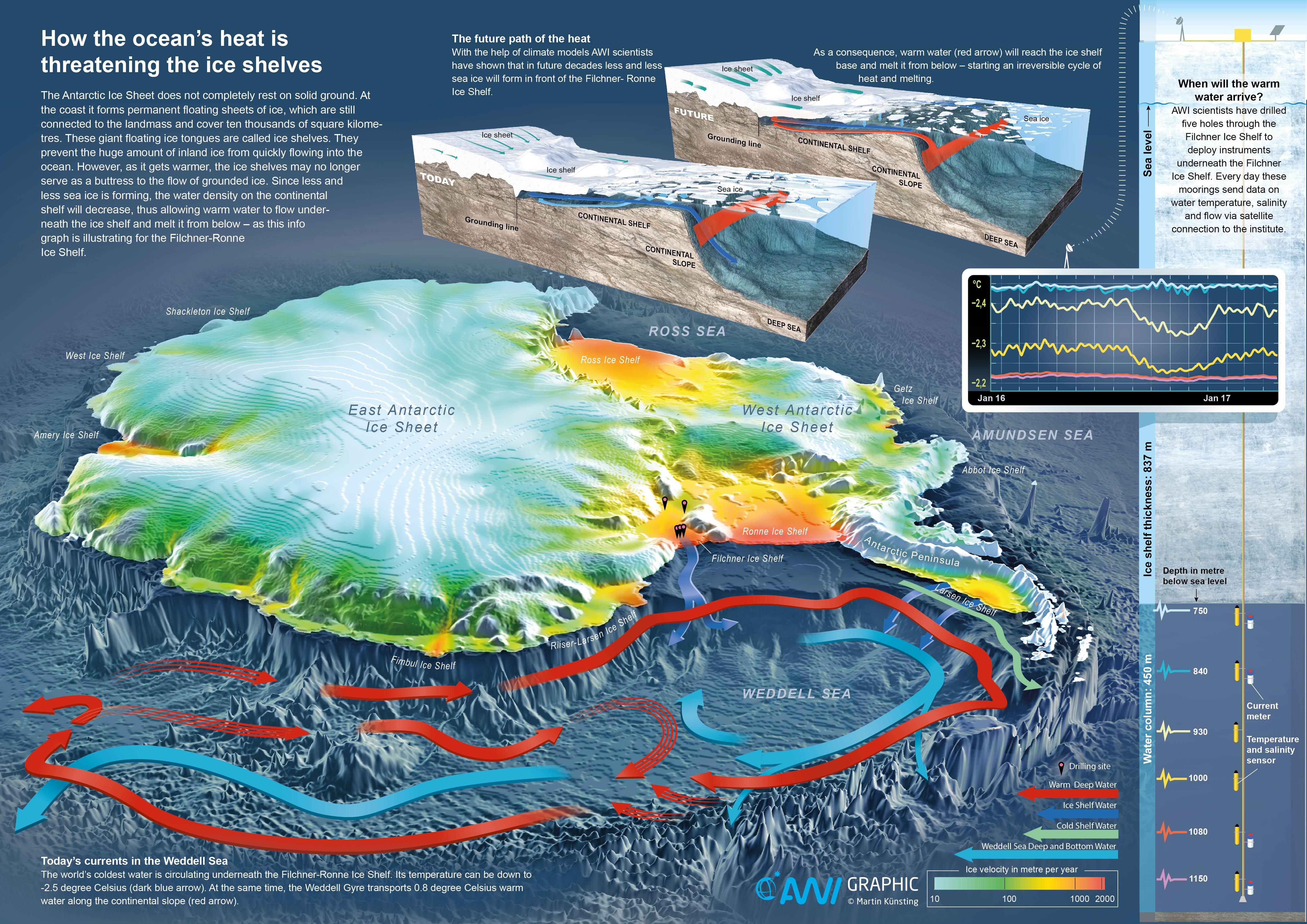 El proceso que tiende a la desaparición de la barrera de hielo. AWI. Click sobre la imagen para ampliar.