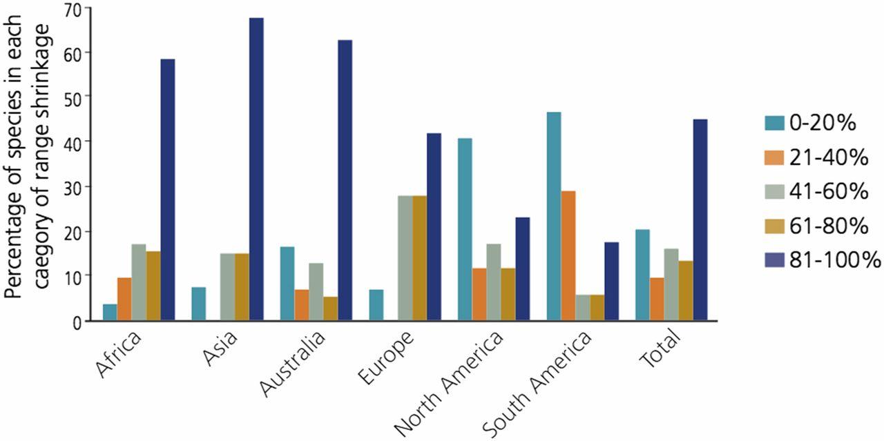 Los porcentajes de las especies de mamíferos terrestres de los cinco continentes  experimentan diferentes niveles de declive en el período  1900-2015. PNAS.