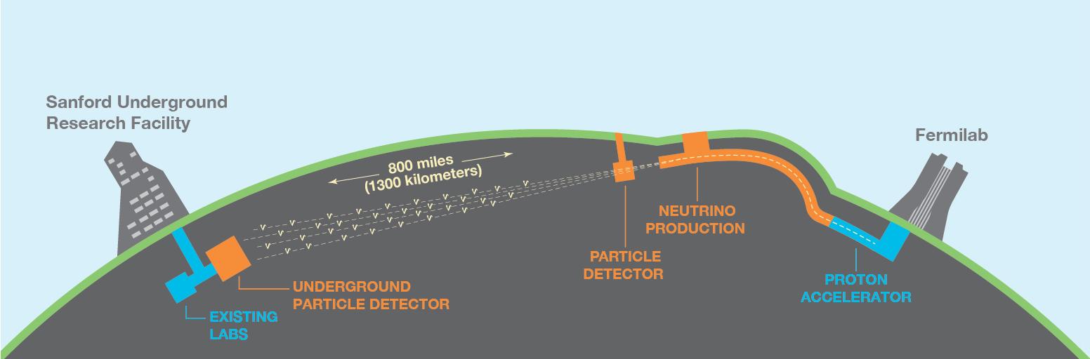 Fermilab, situado a las afueras de Chicago, producirá un haz de neutrinos y lo enviará a 1.300 kilómetros a través de la Tierra hasta SURF, en Dakota del Sur. Imagen: Fermilab.