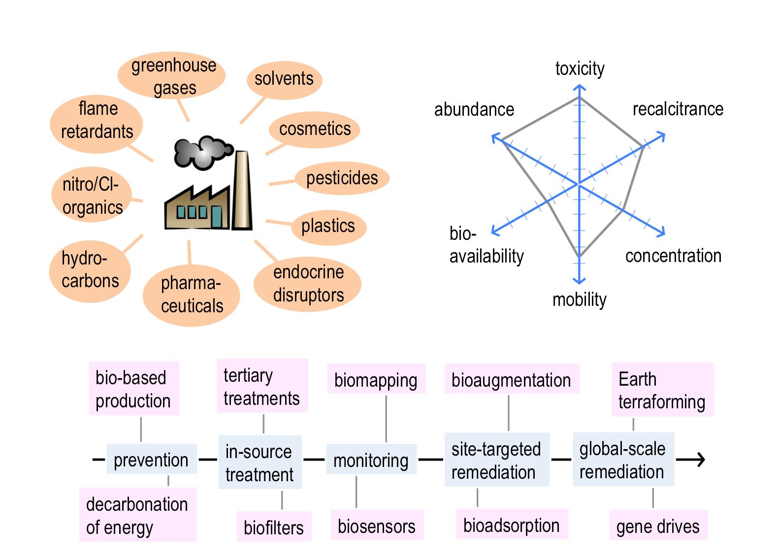 El efecto multi-escala de los distintos tipos de contaminantes emitidos por las actividades urbanas e industriales puede modelizarse y mitigarse mediante la adopción de las herramientas conceptuales y materiales de la Biología Sistémica (que une a la Biología de Sistemas con la Biología Sintética). / Víctor de Lorenzo, CNB-CSIC