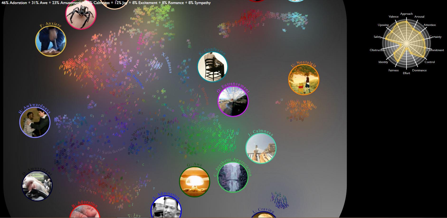 Mapa multidimensional de las emociones humanas. Universidad de California, Berkeley.
