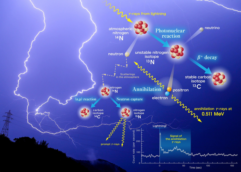 Procesos nucleares en las tormentas. Credit: Kyoto University/Teruaki Enoto. Click sobre la imagen para ampliar.