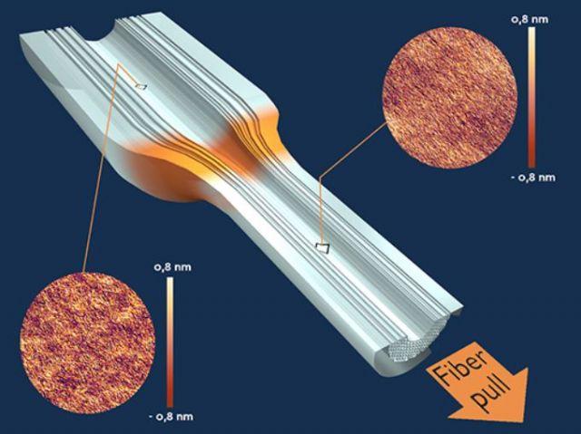 Esquema del principio de estiramiento de una fibra óptica de cristal fotónico con dos imágenes  del microscopio de fuerza atómica mostrando la rugosidad anisótropa antes y después de la zona de estiramiento por alta temperatura. Imagen: CNRS/ESPCI Paris.