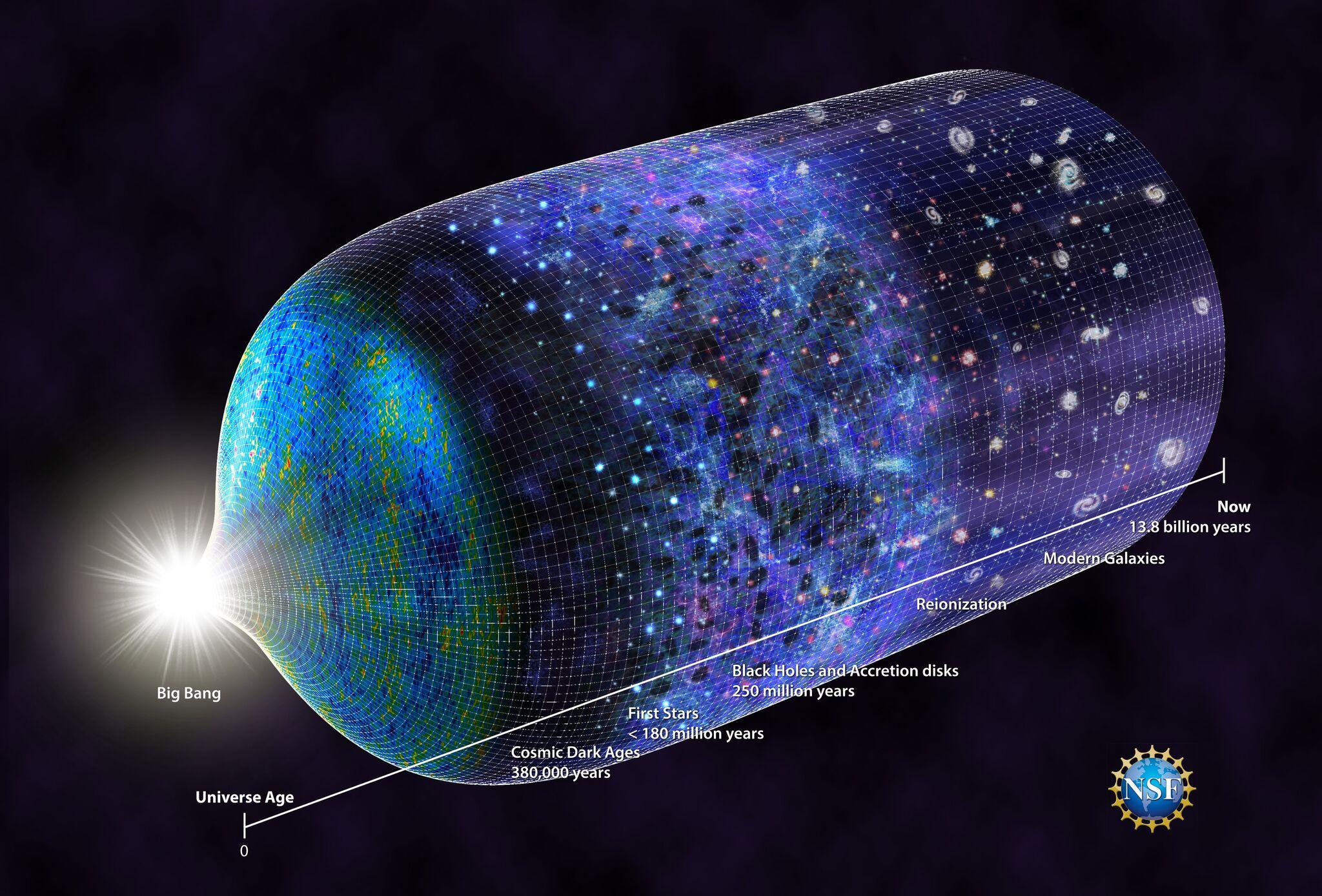 Línea de tiempo del Universo actualizada para mostrar cuándo surgieron las primeras estrellas, unos 180 millones de años después del Big Bang. / N.R.Fuller, National Science Foundation