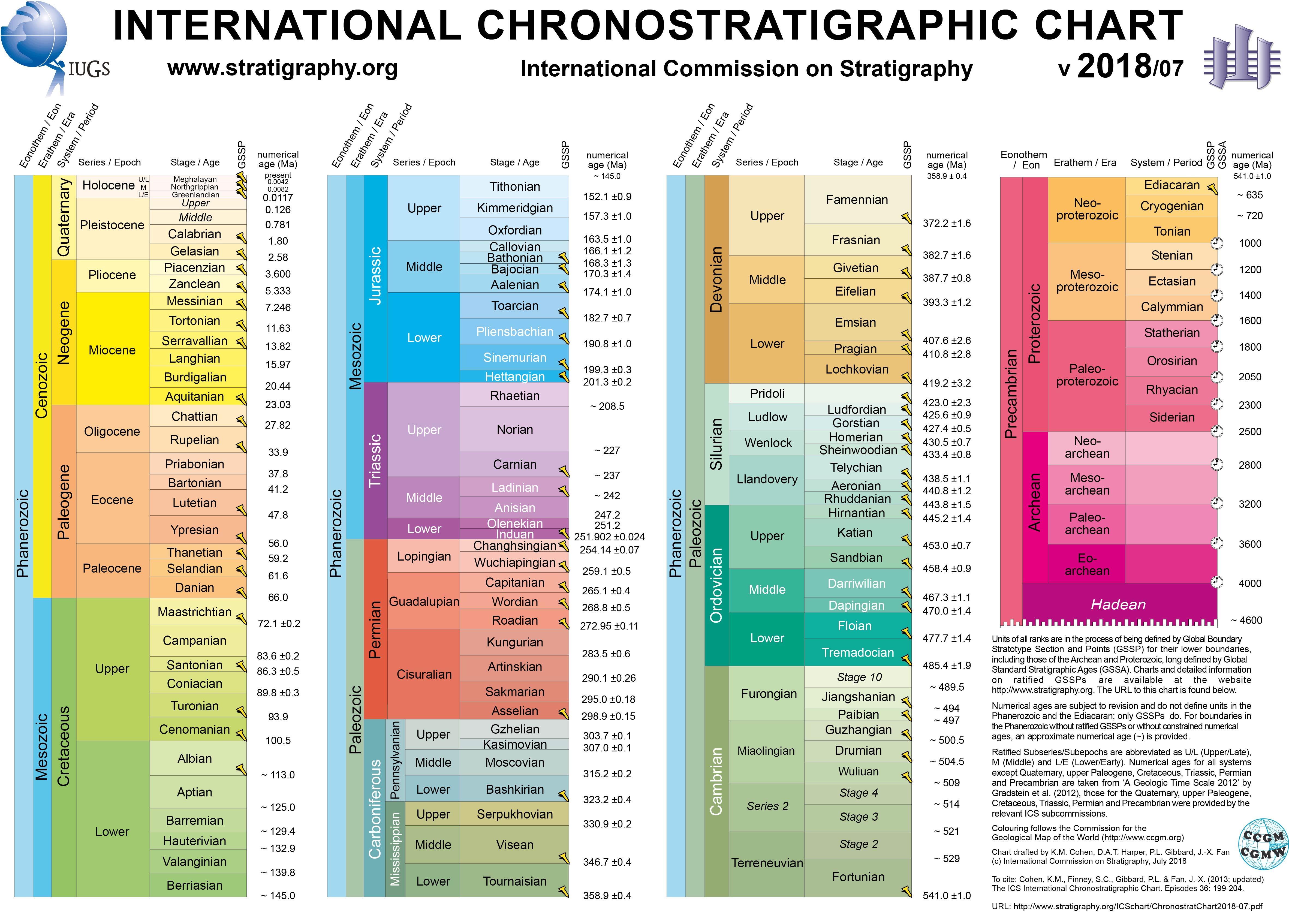 El nuevo mapa de la historia geológica del mundo. Fuente: he International Commission on Stratigraphy. Click sobre la imagen para ampliar.