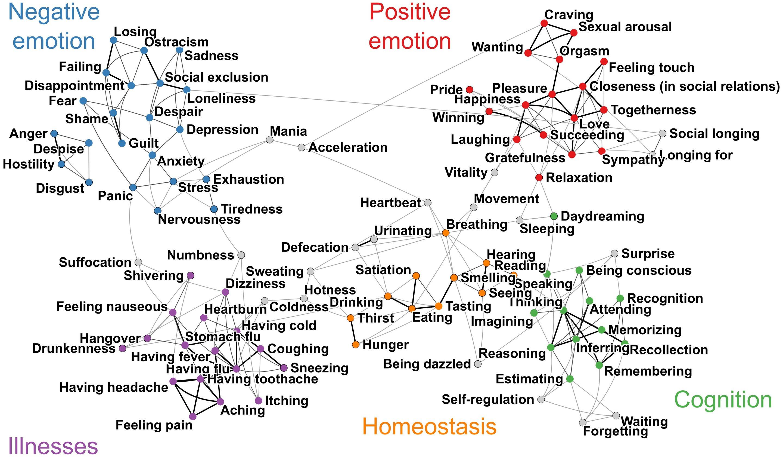 Mapa de los sentimientos humanos.Human Emotion Systems laboratory. Click sobre la imagen para ampliar.