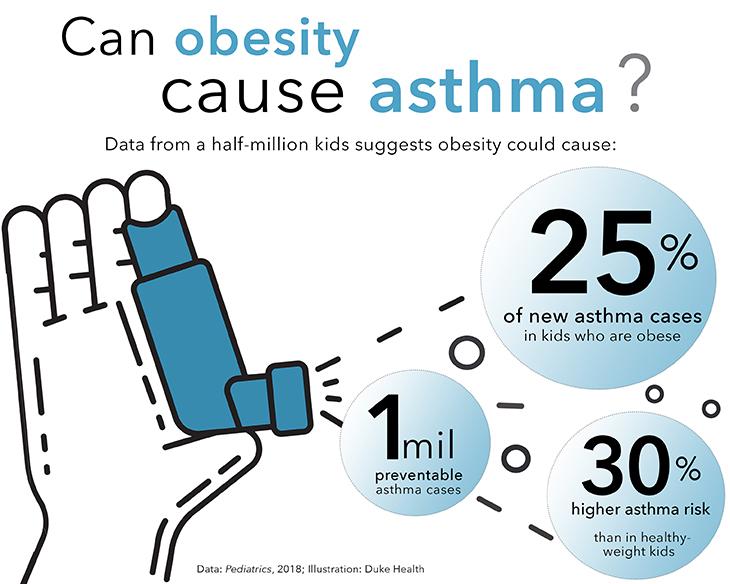Los niños obesos corren más riesgo de padecer asma