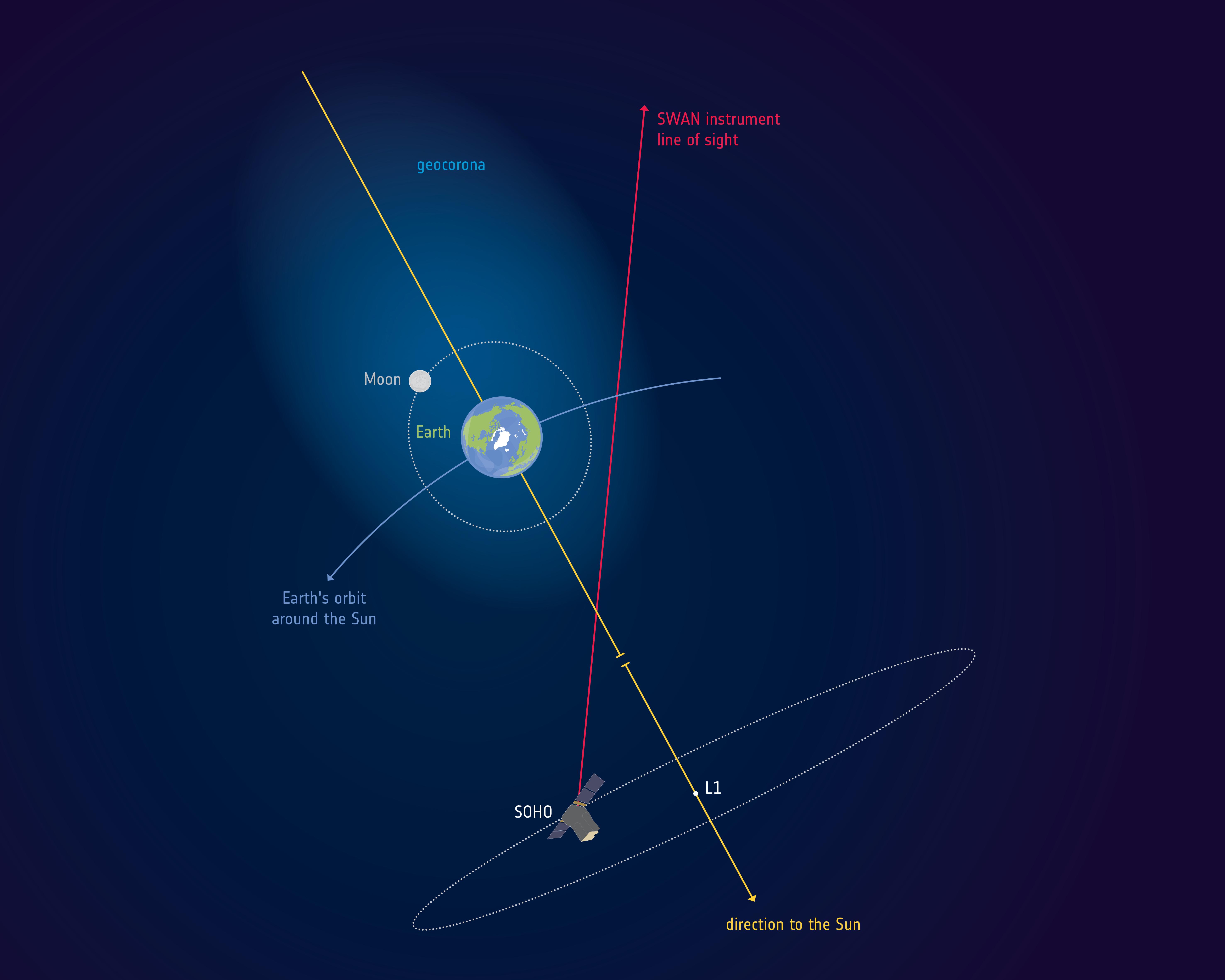 Donde la atmósfera de la Tierra se fusiona con el espacio exterior, hay una nube de átomos de hidrógeno llamada geocorona. ESA.