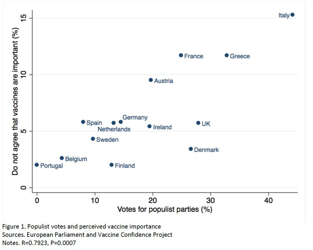 Correlación entre los votos populistas y la percepción de la importancia de las vacunas. Imagen: Queen Mary University of London.