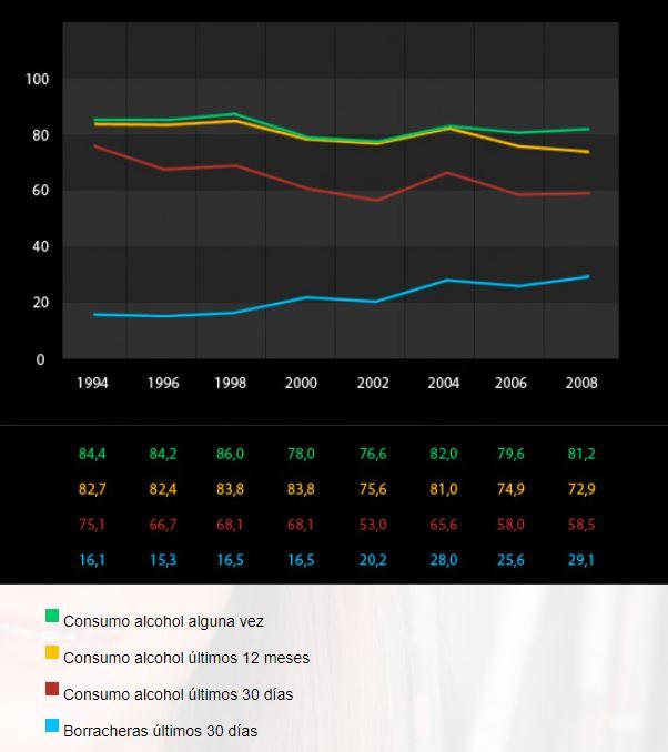 Fuente: DGPNSD. Observatorio Español sobre Drogas (OED), Encuesta Estatal sobre Uso de Drogas en Estudiantes de Enseñanzas Secundarias (ESTUDES).