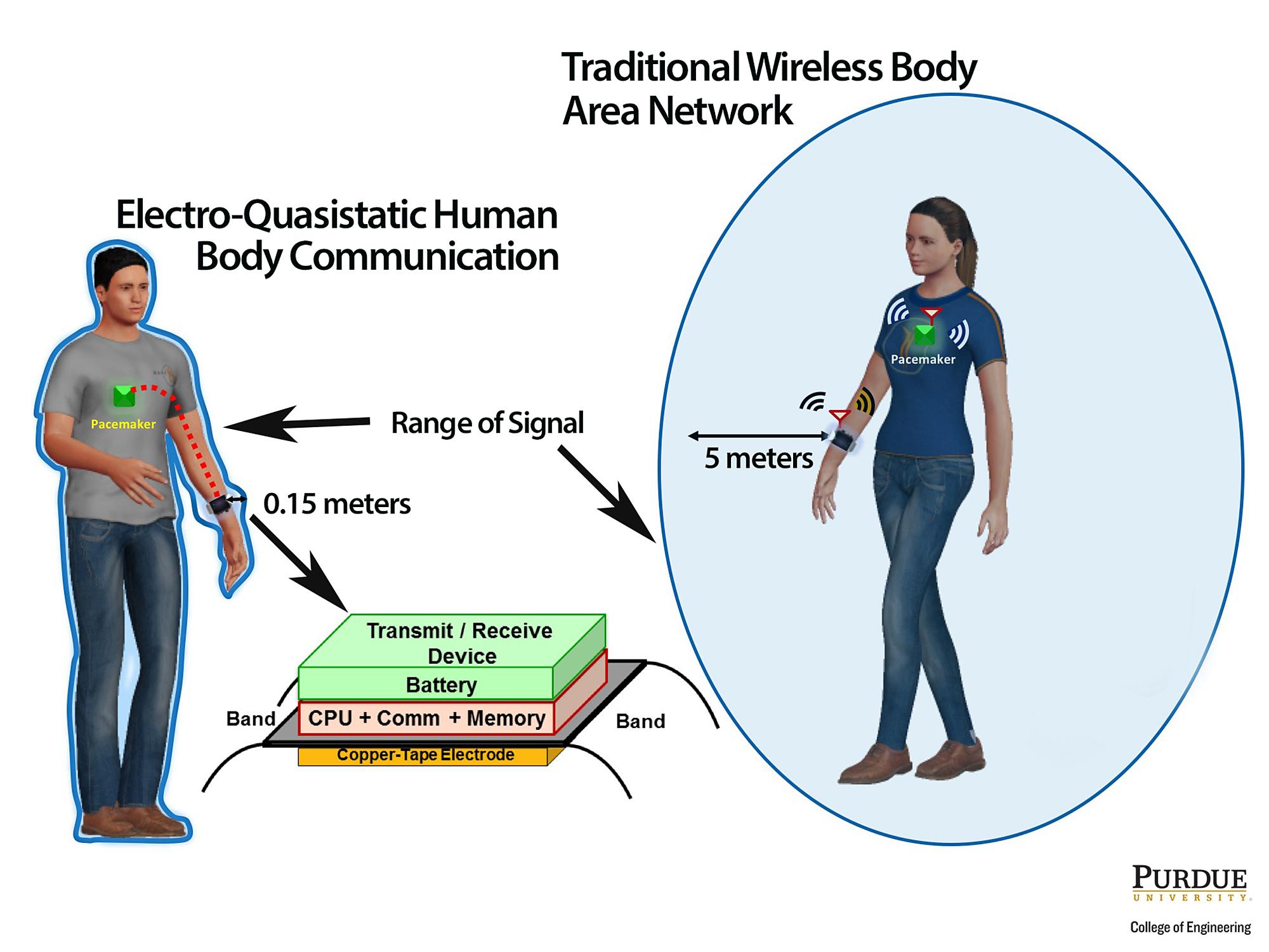 Un dispositivo mantiene las señales de comunicación dentro del cuerpo, para que nadie pueda piratear equipos médicos como los marcapasos. Imagen: Debayan Das / Purdue College of Engineering.