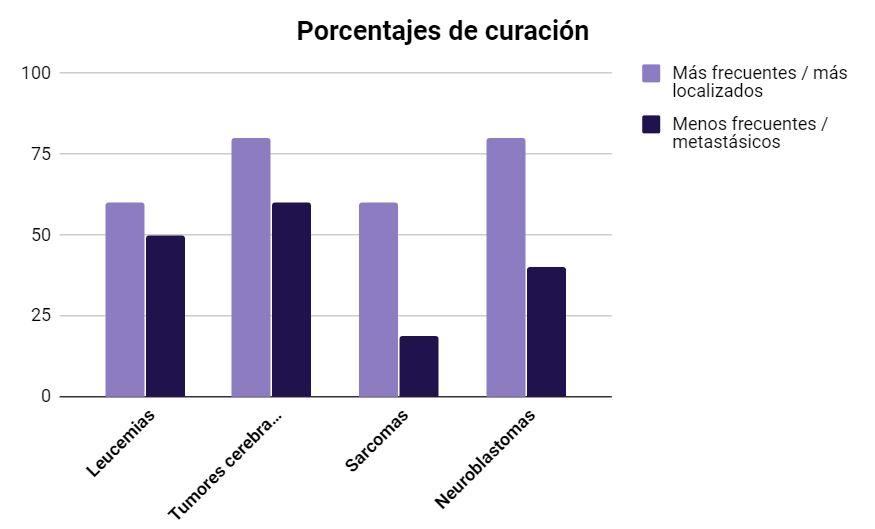 Gráfico 2. Elaboración propia. Fuente: Antonio Pérez.