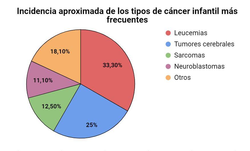 Gráfico 1. Elaboración propia. Fuente: Antonio Pérez.