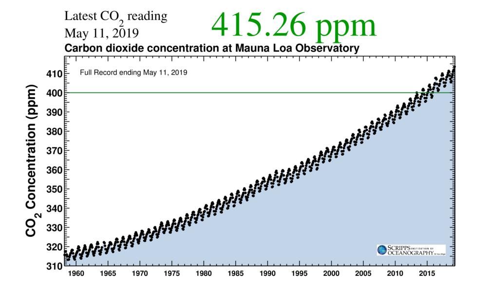 Fuente: Instituto Scripps de Oceanografía.