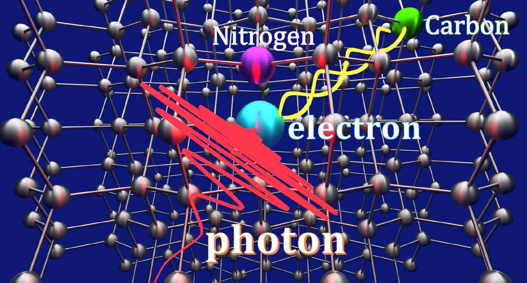 En la imagen se aprecia el isótopo de carbono (en verde) enredado con un electrón (azul) y un fotón (en rojo) que es absorbido por el electrón y lleva la información del fotón a la memoria del carbono mediante la teleportación cuántica. Crédito: Universidad Nacional de Yokohama.