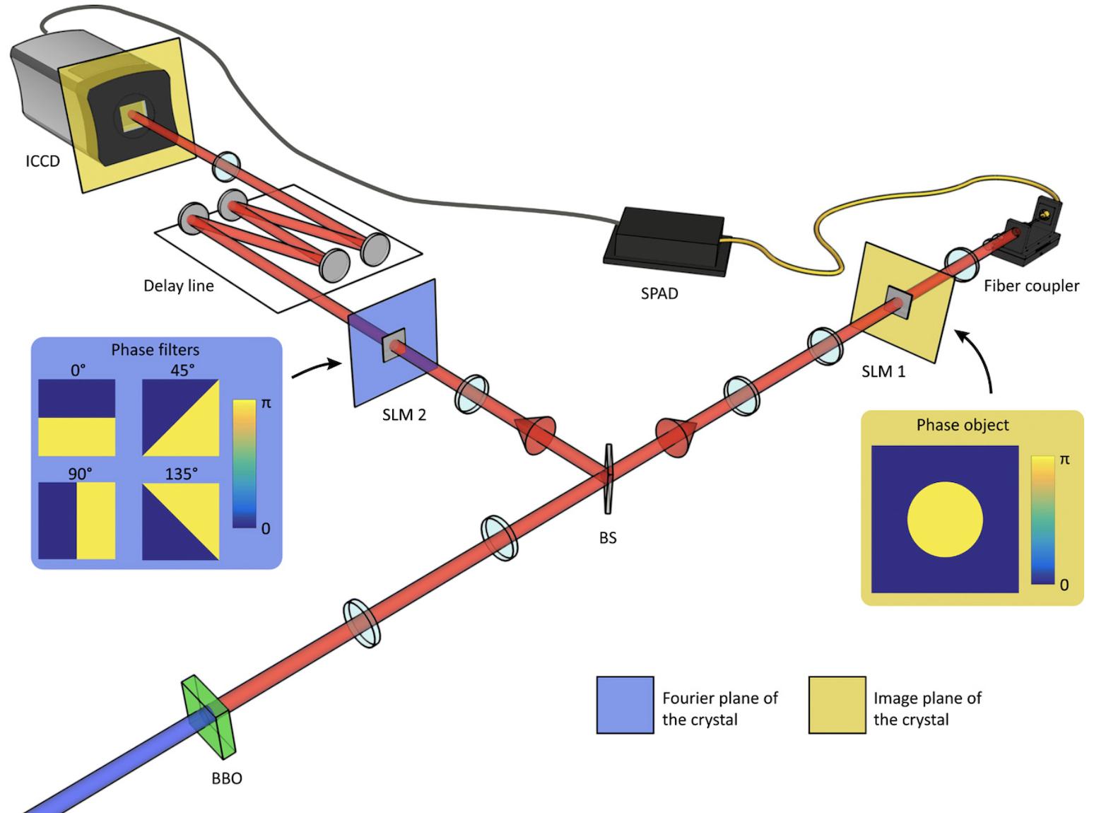 Gráfica del experimento: los fotones entrelazados se separan y se dispersan, mostrando los mismos cambios a pesar de estar separados. Moreau  et al., Science Advances , 2019.