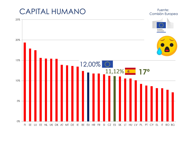 Elaboración propia sobre datos de la Comisión Europea (2019)