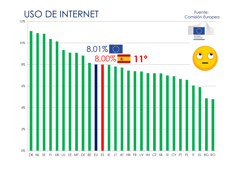 Elaboración propia a partir de datos de la Comisión Europea (2019)