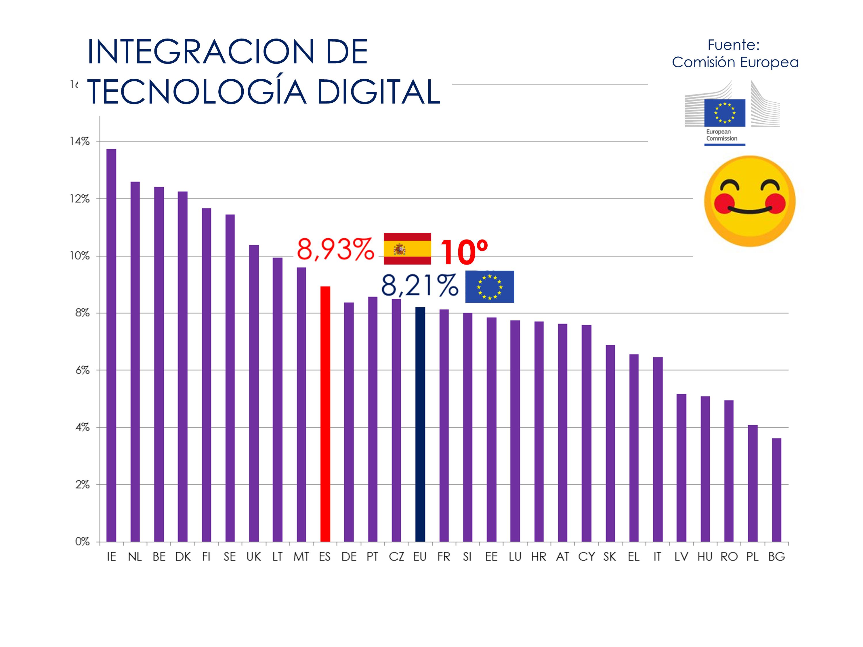 Elaboración propia con datos de la Comisión Europea (2019)