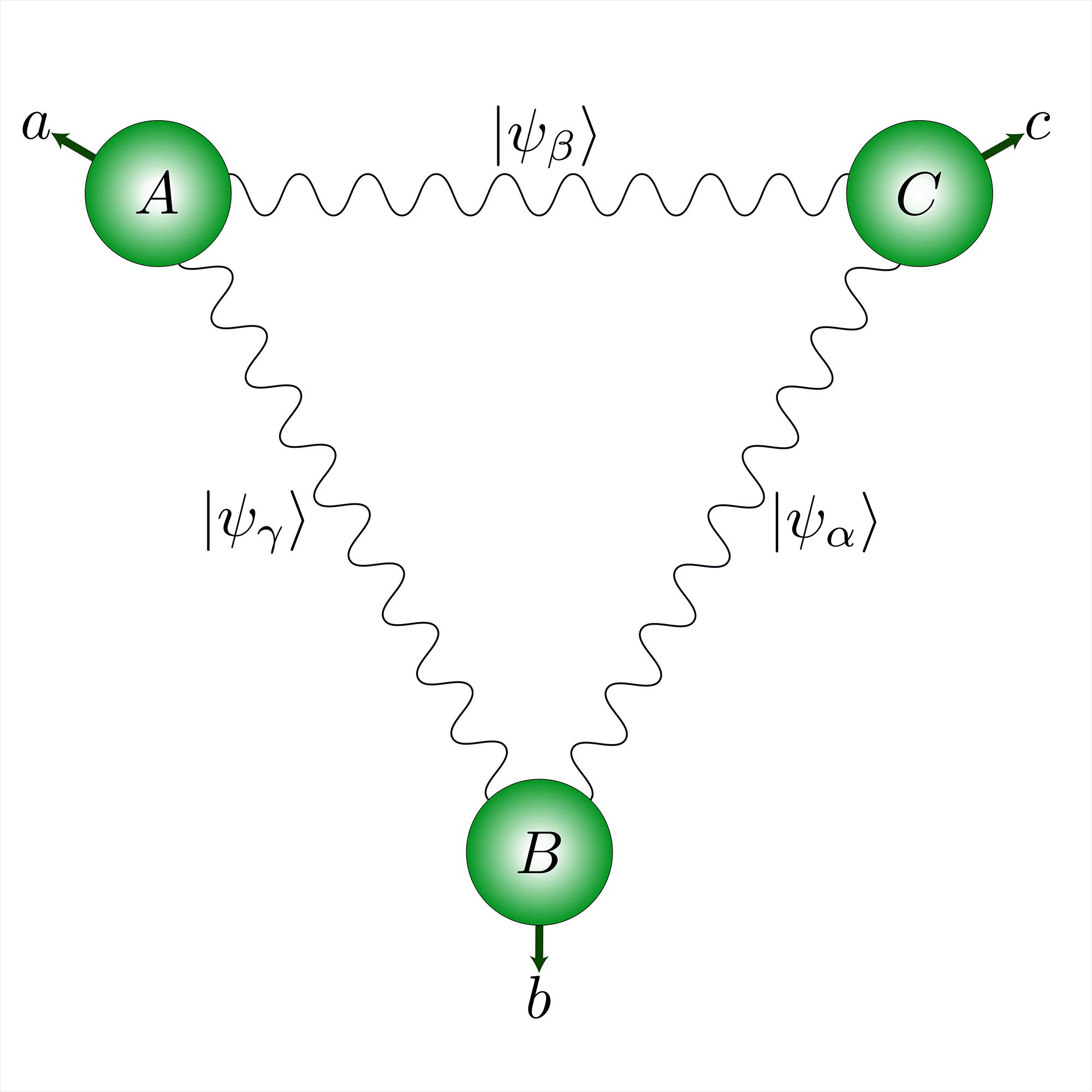 Una red cuántica con una estructura triangular permite un tipo fundamentalmente nuevo de correlaciones cuánticas. © UNIGE