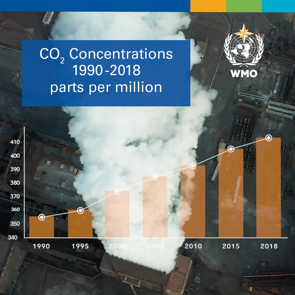 Las concentraciones de CO2 en la atmósfera alcanzan un nuevo récord