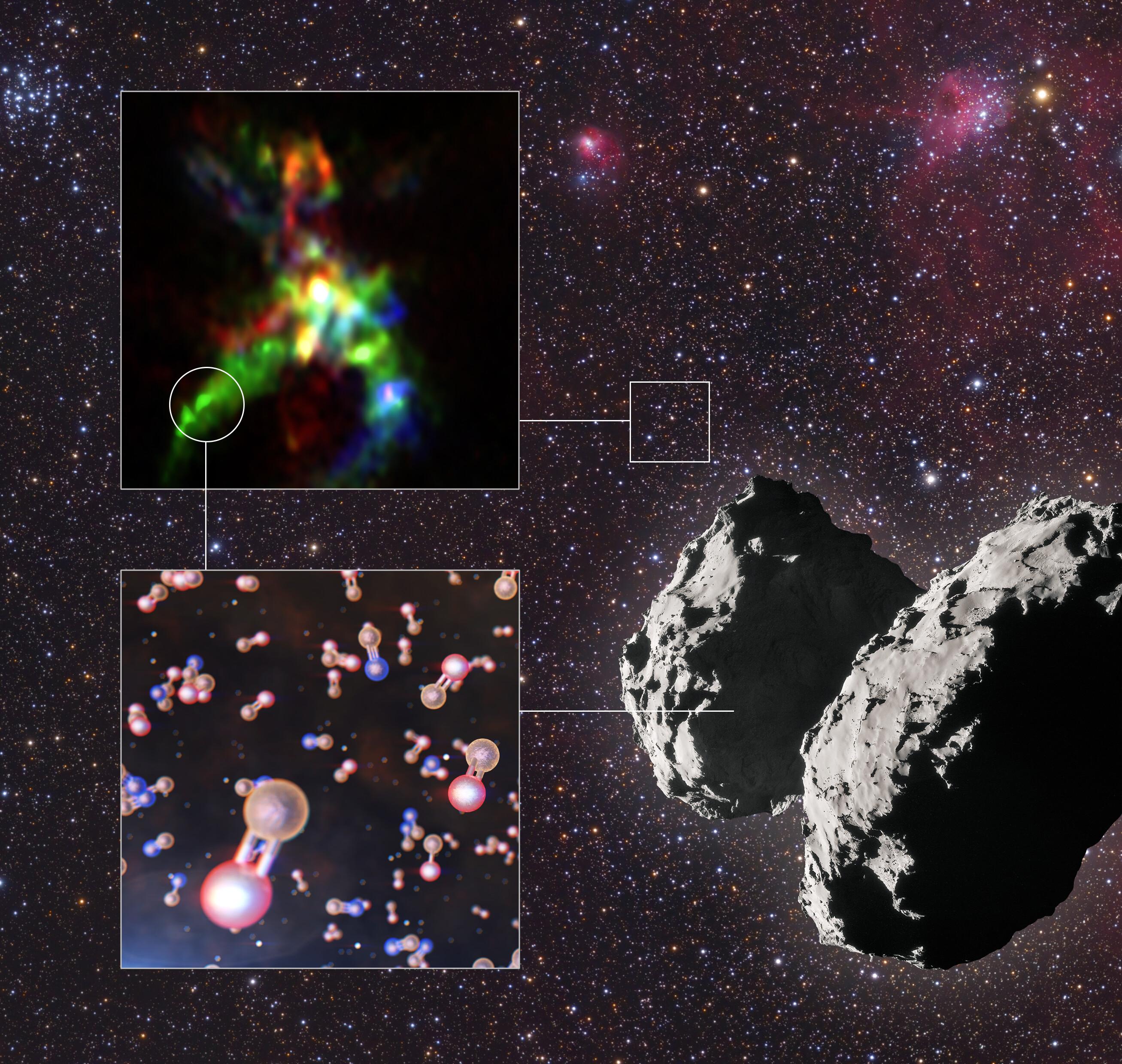 En la imagen se aprecia en la parte superior izquierda la región de formación de estrellas conocida como AFGL 5142 y dentro de un círculo rojo uno de los lugares donde se han encontrado moléculas de fósforo. En la parte inferior izquierda, representado en naranja y rojo, desvela la presencia de monóxido de fósforo. Otra molécula encontrada fue el nitruro de fósforo, representado en naranja y azul. Crédito: ALMA (ESO/NAOJ/NRAO), Rivilla et al.; ESO/L. Calçada; ESA/Rosetta/NAVCAM; Mario Weigand.