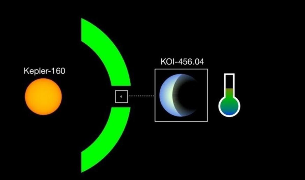 Kepler-160 y el nuevo exoplaneta forman una imagen especular de nuestro Sol y la Tierra y reúnen las condiciones para albergar vida. © MPS / René Heller.