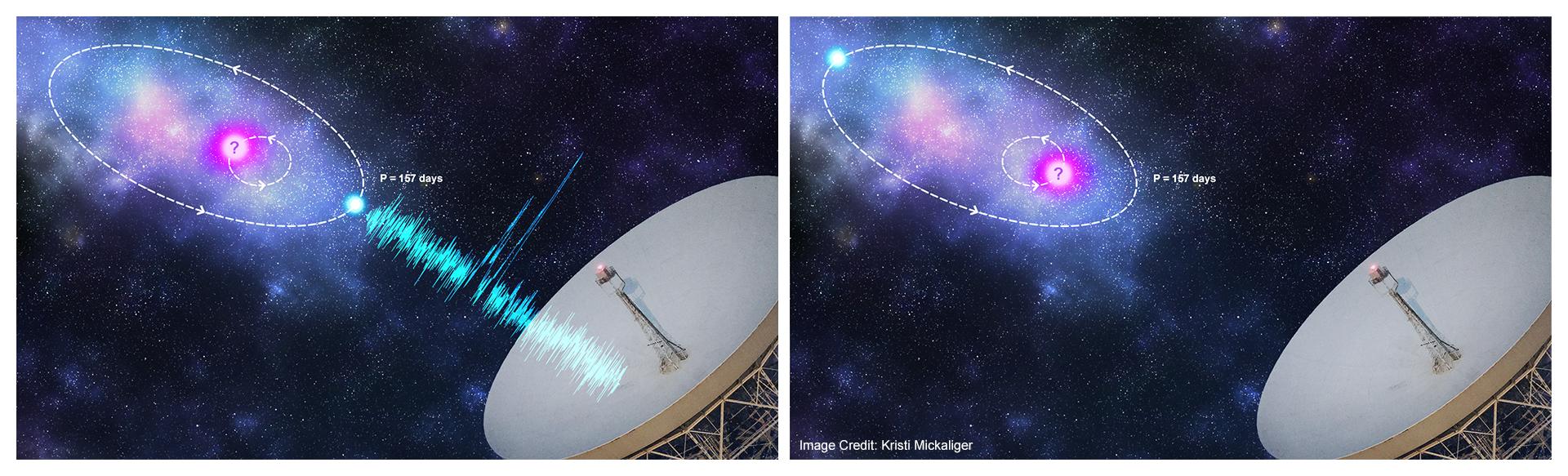 Recreación artística en la que se aprecia la fuente de las ráfagas rápidas de radio (FRB 121102) orbitando un objeto astrofísico desconocido (en rosa), que podría ser el origen de los ciclos de 157 días observados en sus pulsos. Crédito: Kristi Mickaliger.