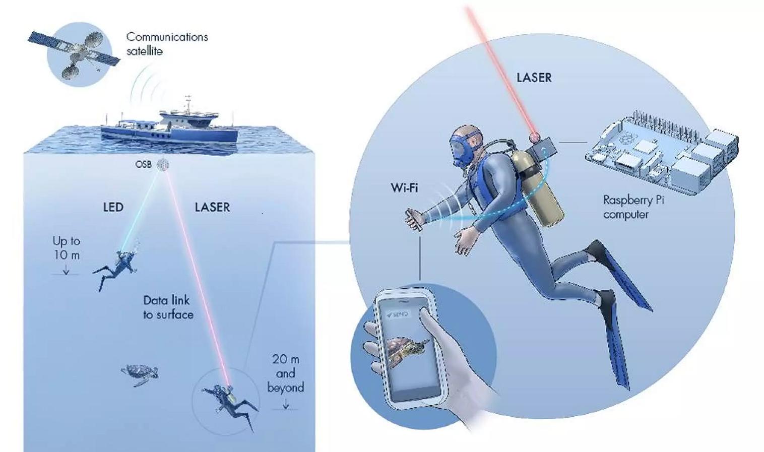 Aqua-Fi usa ondas de radio para enviar datos desde el teléfono inteligente de un buzo a un dispositivo conectado a su equipo, que enviaría los datos a través de un haz de luz a un ordenador en la superficie conectado a Internet vía satélite. © 2020 KAUST; Xavier Pita.