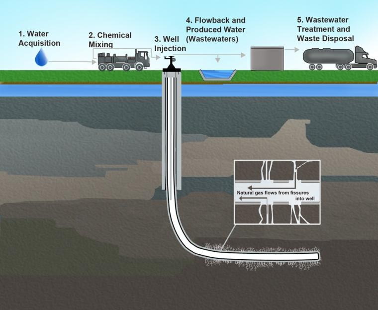Estudio del proceso de fracturación hidraúlica. Fuente: U.S. Agencia  de Protección de Medio Ambiente.