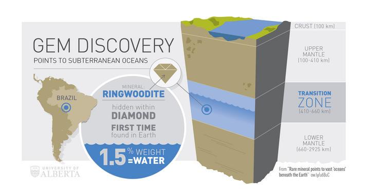Esquema del descubrimiento realizado por los científicos. Fuente: Universidad de Alberta.