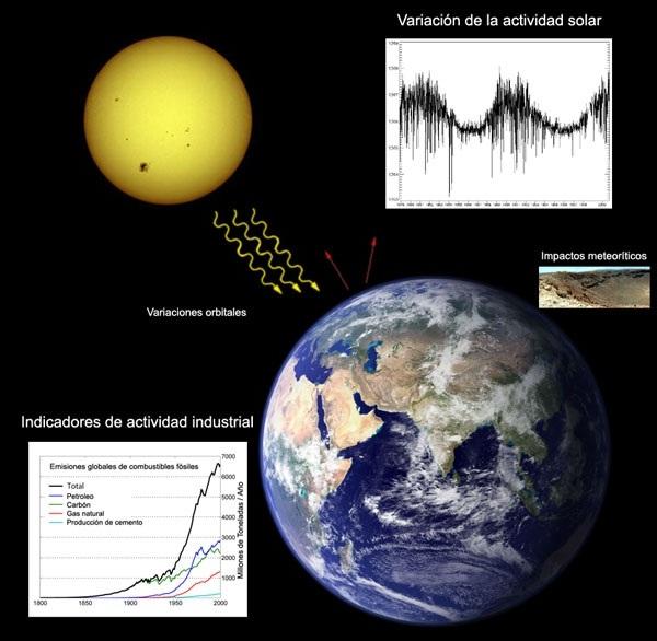 Esquema ilustrativo de los principales factores que provocan los cambios climáticos actuales de la Tierra. La actividad industrial y las variaciones de la actividad solar se encuentran entre los más importantes. Imagen: Wricardoh. Fuente: Wikipedia.
