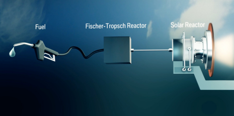 Representación artística del funcionamiento del queroseno solar. Fuente: SOLAR-JET.