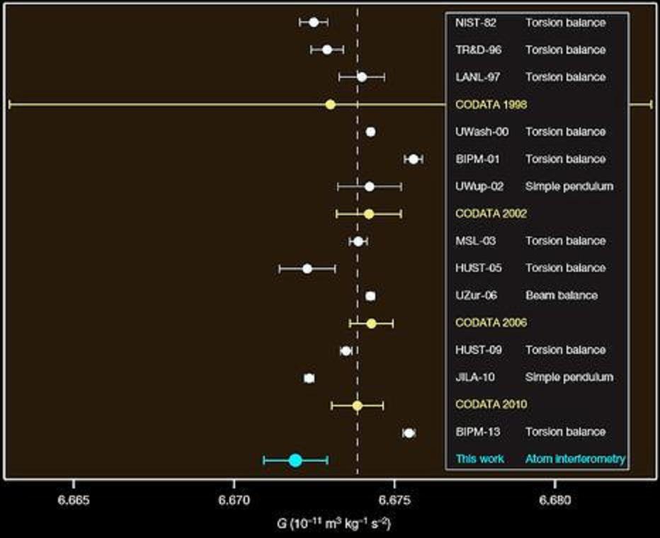 Comparación del resultado actual para G (en azul) respecto a otros anteriores. Imagen: Guglielmo Tino et al. Fuente: SINC.