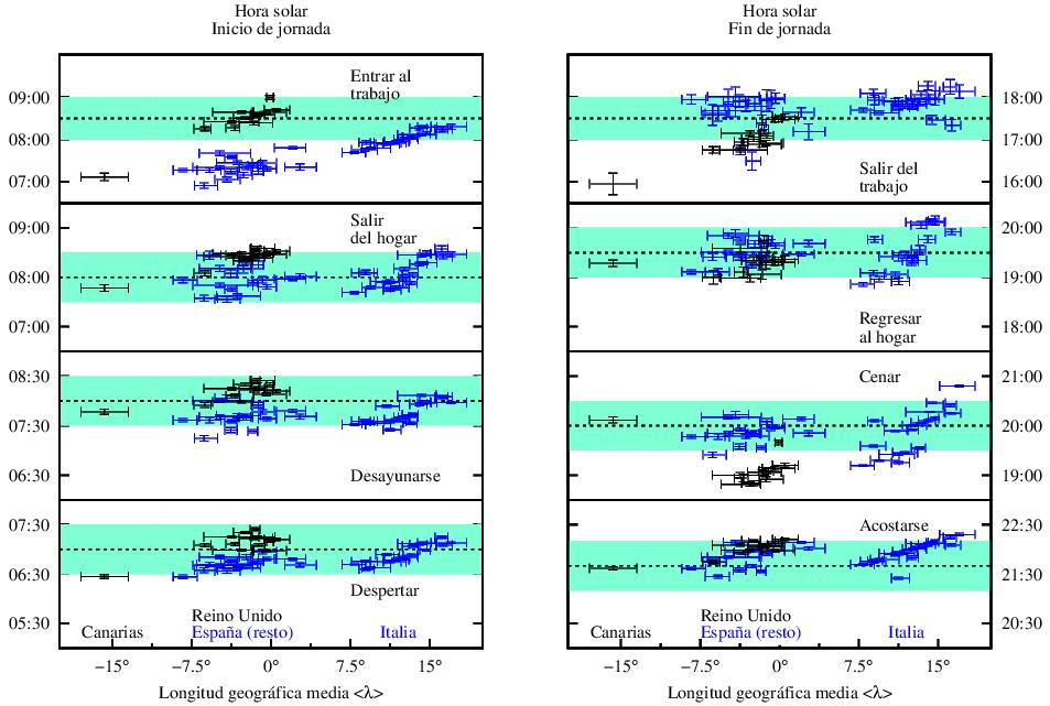 Los horarios solares a los que británicos, españoles e italianos realizan las actividades básicas son muy similares. Imagen: José María Martín Olalla. Fuente: arXiv.