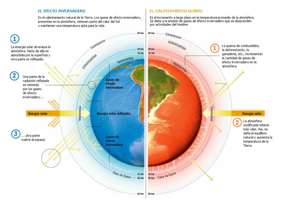 Explicación de cómo funciona el calentamiento global. Fuente: flickr.com