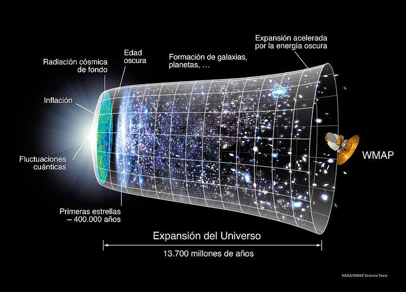 En esta imagen de la evolución del universo se refleja cómo la energía oscura supuestamente contribuyó a su expansión. Fuente: NASA; Theophilus Britt Griswold – WMAP Science Team.