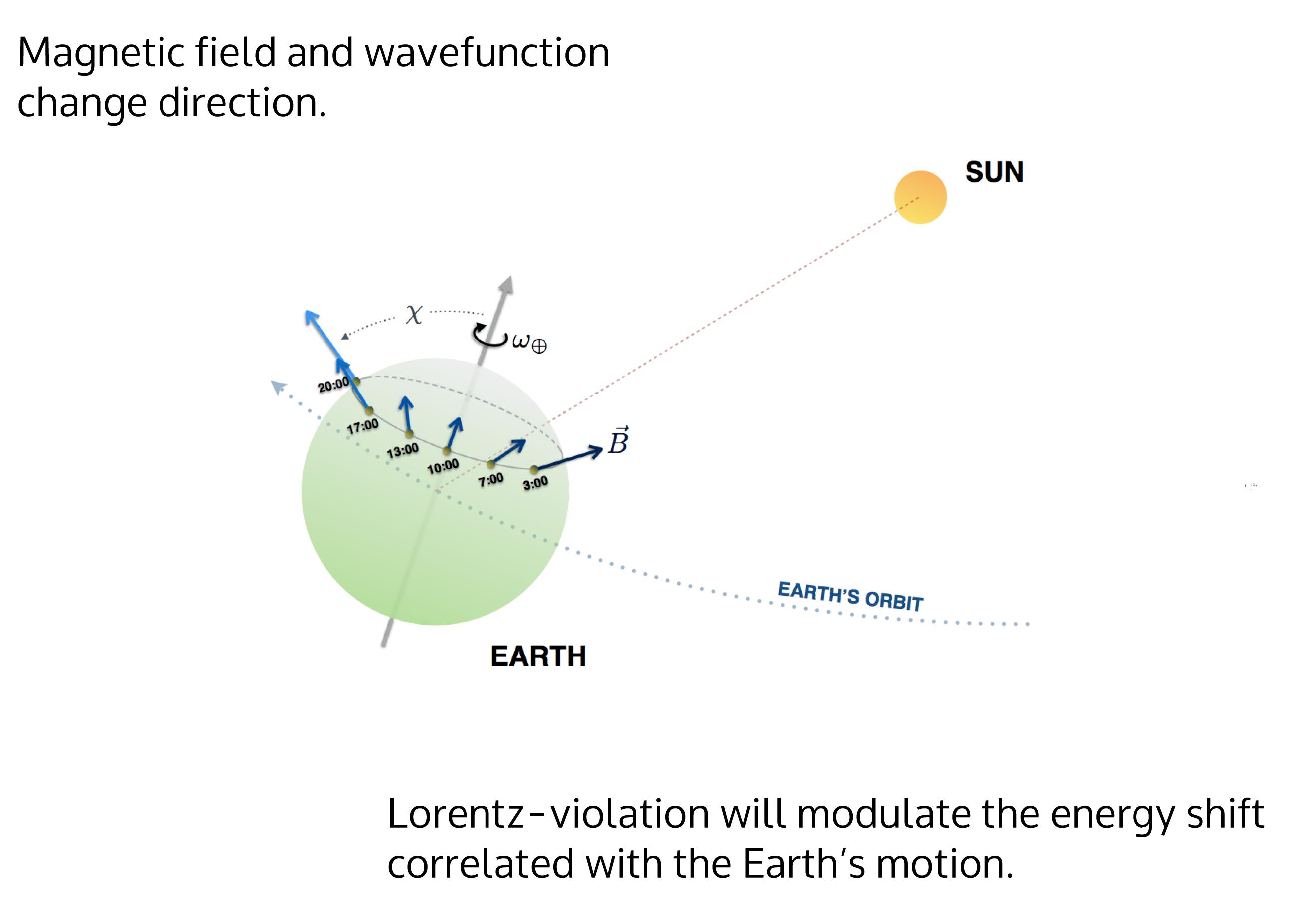 A medida que la Tierra gira sobre sí misma, a orientación de los iones en el detector del ordenador cuántico cambia respecto al sistema de referencia del Sol. Si el espacio estuviera apretado en alguna dirección y no en otras, las energías de los electrones de los iones cambiarán con un periodo de 12 horas. Imagen: Harmut Häffner. Fuente: UC Berkeley.