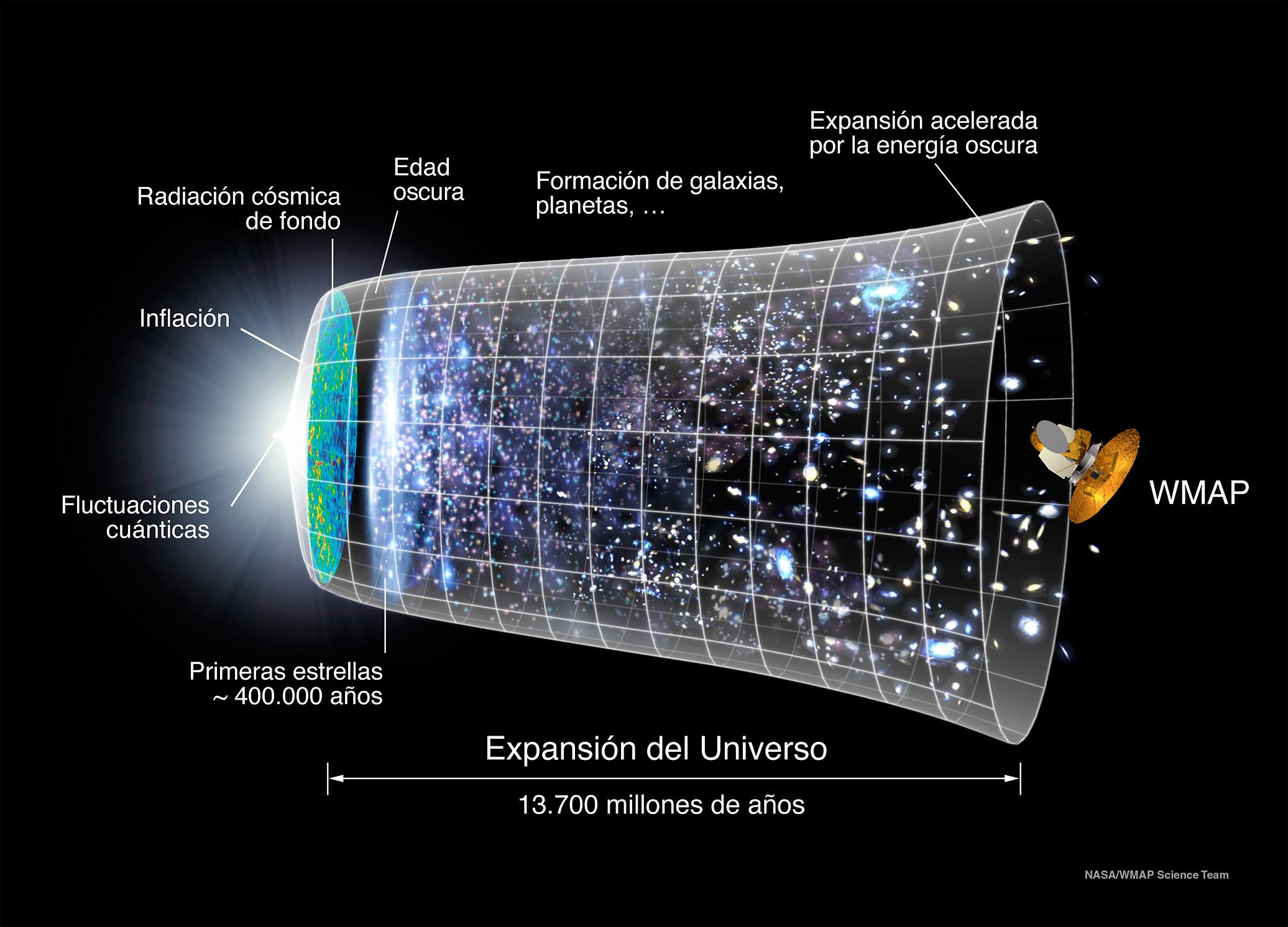 El Universo ilustrado en tres dimensiones espaciales y una dimensión temporal. Imagen: Theophilus Britt Griswold. Fuente: NASA/Wikipedia.