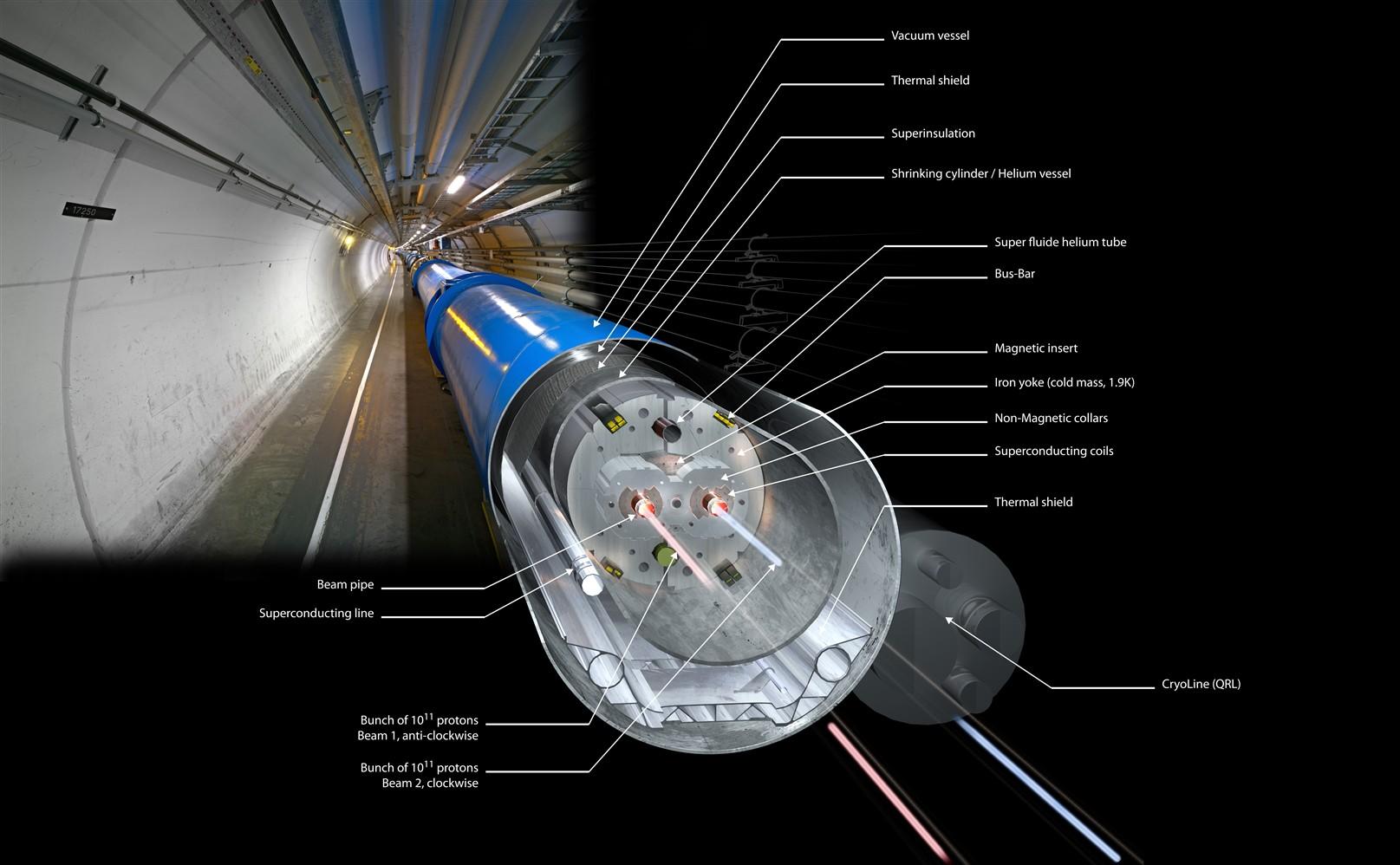 Partes de los tubos del LHC. Fuente: CPAN.