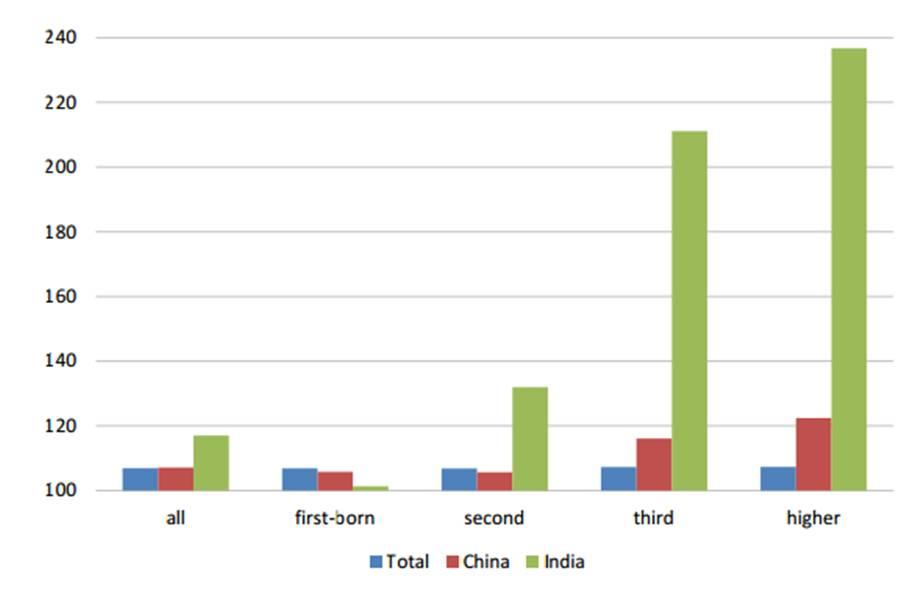 Número de varones por cada 100 niñas, en el total español, y en las comunidades china e india. De izquierda a derecha: total, primer hijo, segundo, tercero y cuarto. Fuente: UPF.